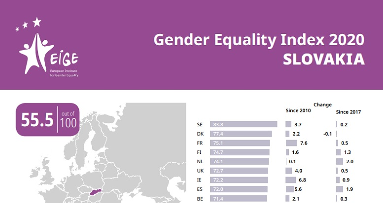 Gender Equality Index 2020 Slovakia: 55,5 zo 100