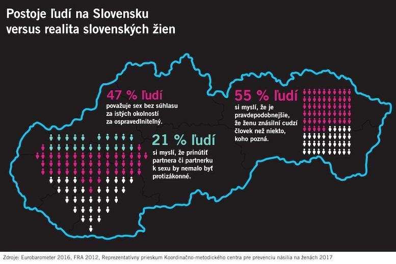 Postoje ľudí na Slovensku verzus realita slovenských žien. Zdroje: Eurobarometer 2016, FRA 2012, Reprezentatívny prieskum KMC 2017